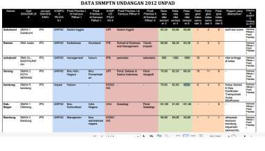 UNPAD 2012