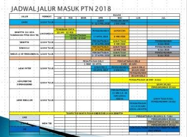 jadwal masuk PTN 208